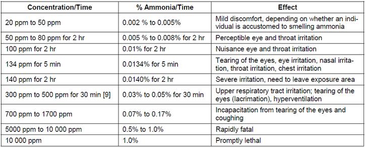 ANSI/CGA G-2.1 Anhydrous Ammonia