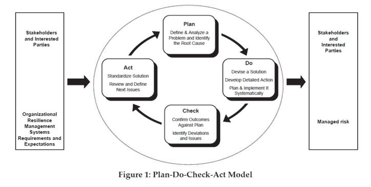 ANSI/ASIS PAP.1-2012 Physical Asset Protection