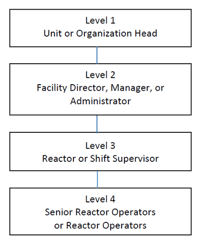 ANSI/ANS-15.4-2016 Research Reactor