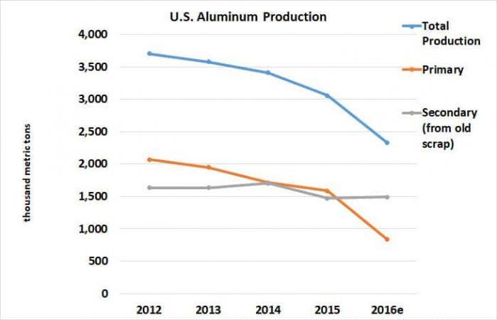 Graph of U.S. Aluminum Production 2012-2016