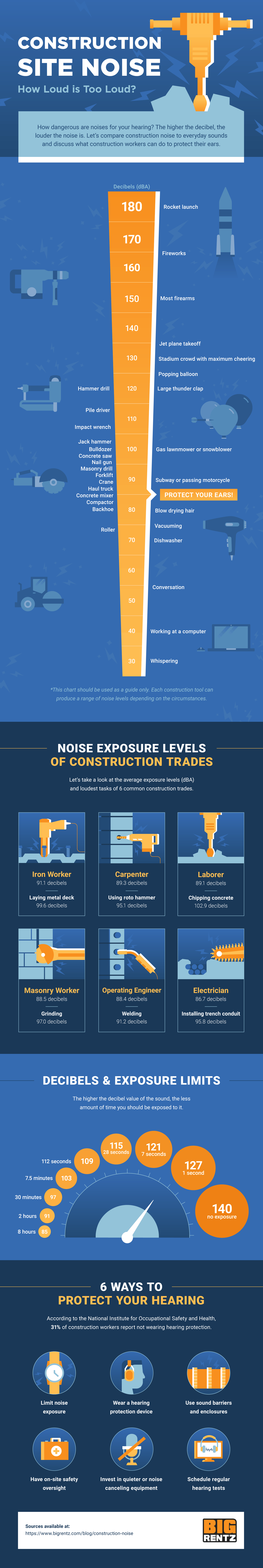 Massive graphic for construction Site noise depicting the decibels (db or dba) for different drilling tasks
