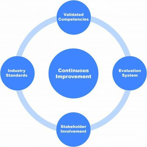 A standards based quality certification program visualizing continual improvement relating to ISO/IEC 17024.