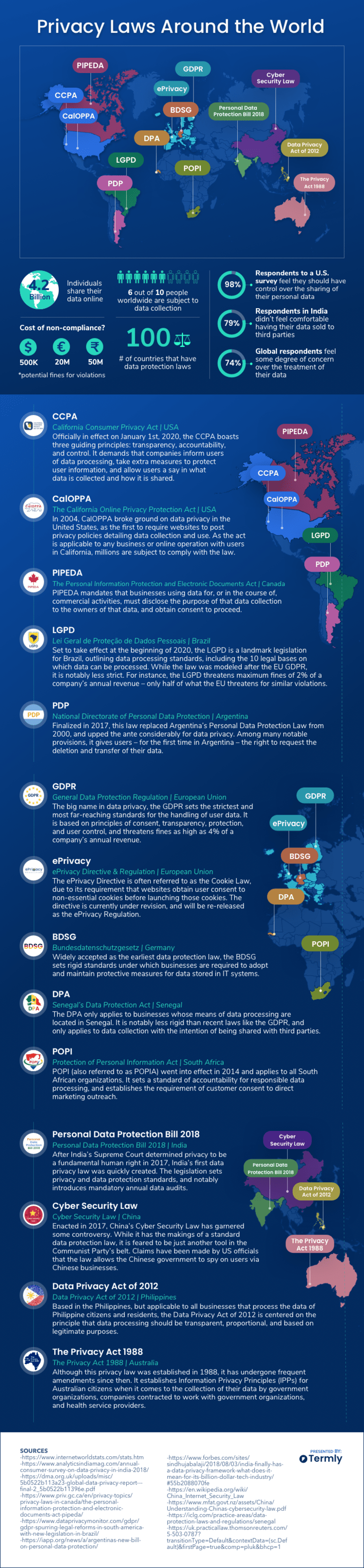 Privacy Laws Around the World GDPR CCPA