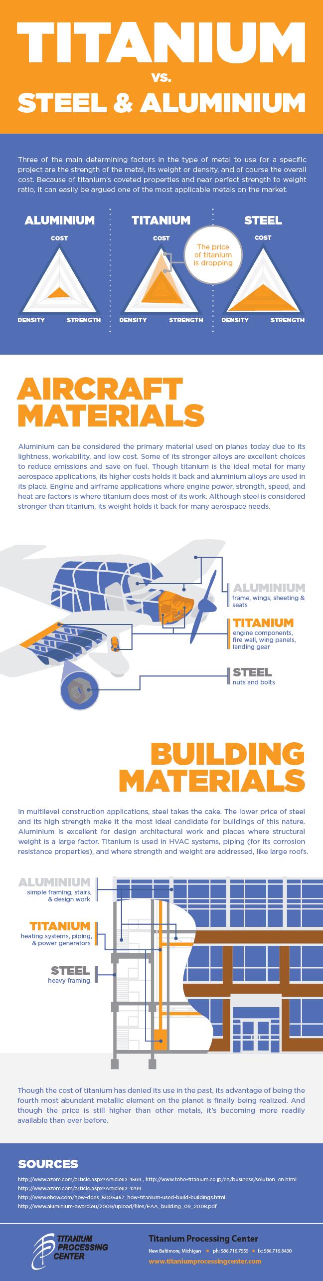 Titanium vs. Steel Aluminum