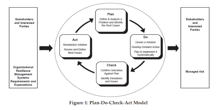 A figure from ANSI/ASIS PAP.1-2012 depicting the Plan-Do-Check-Act Model.