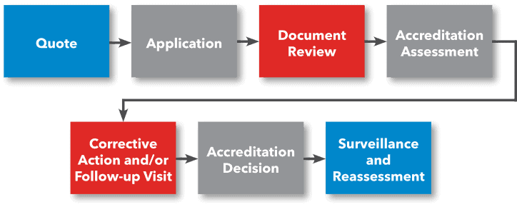Depicting the ANAB laboratory accreditation process, with assessment, which may be remote.