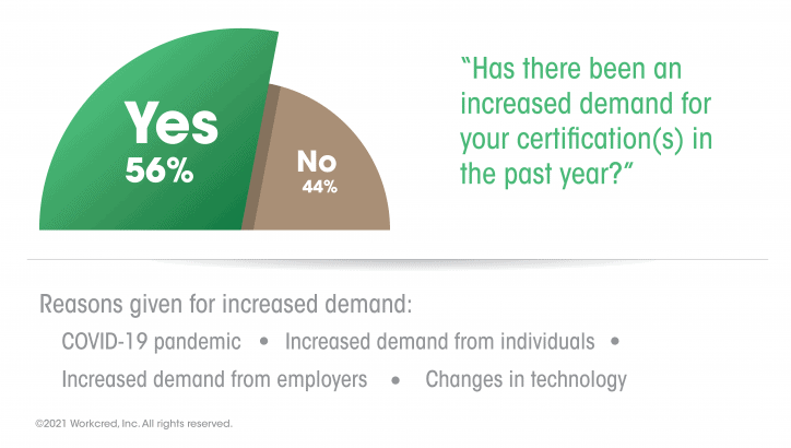 Response that most certification bodies have seen an increased demand for certifications during the COVID-19 pandemic.