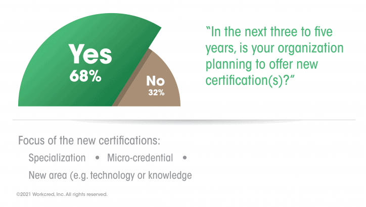 Response showing that most certification bodies will widen offerings in 3-5 years (including micro-credentials).
