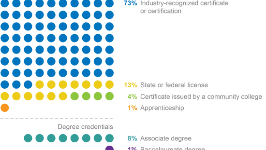 Older worker credential choices for non-degrees (industry-recognized certificate or certification) and degrees.