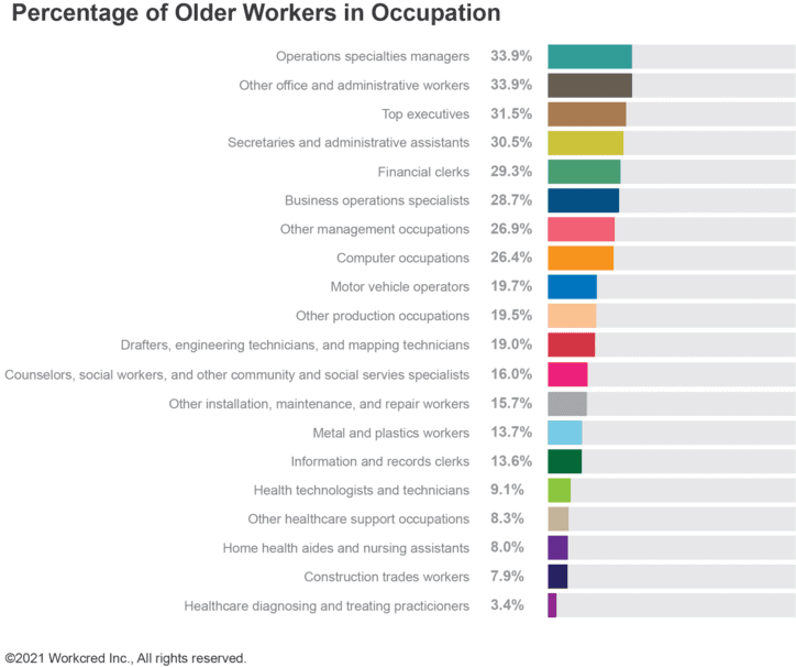 Variable Impacts of New Credentials for the Older Worker