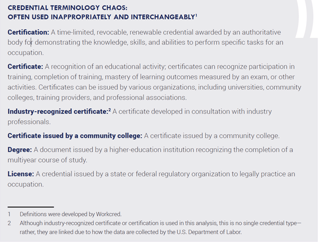 Credential terminology chaos graphic explaining certification, certificate, industry-recognized, degree, and license.